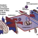 climatizzatore auto - ricambi auto