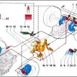 impianto frenante - ricambi auto